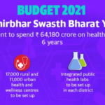 PM Atmanirbhar Swasth Bharat Yojana 2021:Apply, Online Registration Form